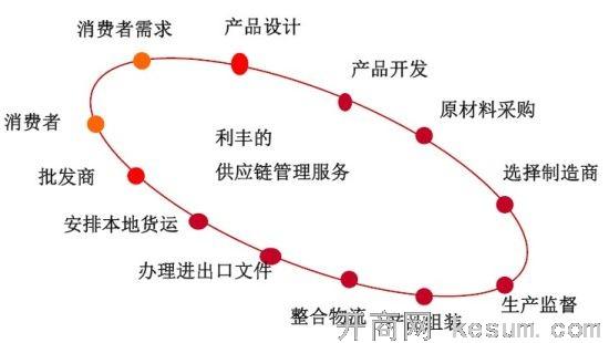 冯氏计算机结构图